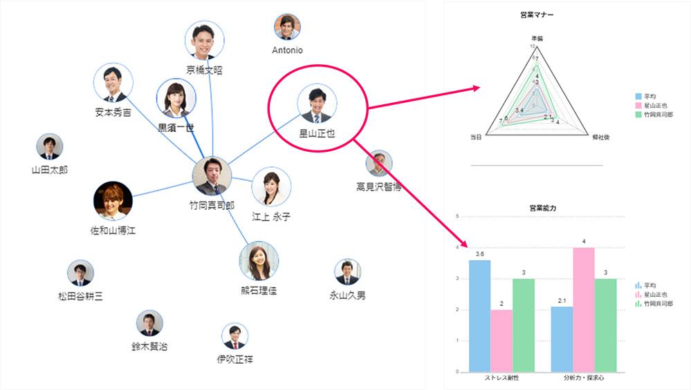 在籍者の人物像と比較し、採用ミスマッチ分析
