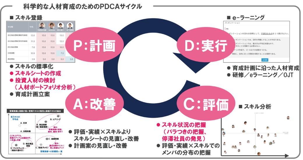 科学的な人材育成のためのPDCAサイクル