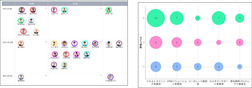 プラットフォームだから可能な「評価×人事データ」の掛け合わせ分析