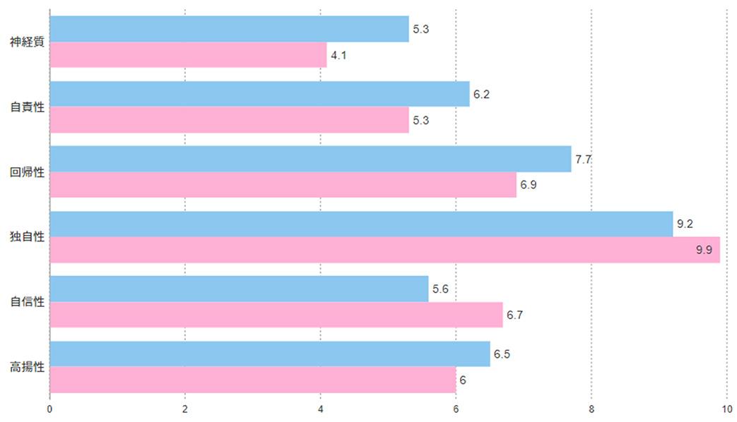離職者と在籍者の内面分析